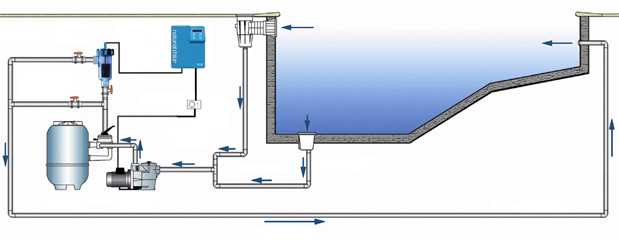 Clorador salino innowater smc 20 - Esquema funcionamiento depuradora piscina ...