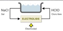 Producto Químico cloradores